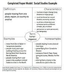 Frayer Model Examples Social Studies Frayer Model Template Ultimate Cheat Sheet 60 Templates