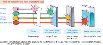 Types Of Radiation Chart