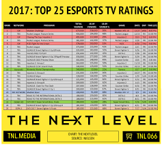 Daily Show Ratings Chart The Next Level Esports On Tv The Next Level