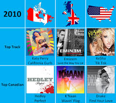 Canada Uk And Usa Top Tracks Annually 2008 To 2014