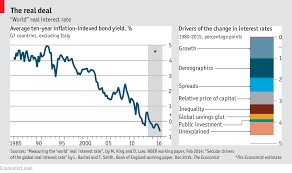 Global Interest Rates Chart Comments On Daily Chart What Explains Todays Falling