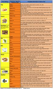 Kitchen Articles Chart Food Allergy Chart Related Keywords Food Food Allergies