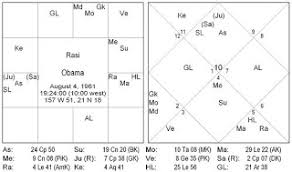 Astrology And Ayurveda July 2008