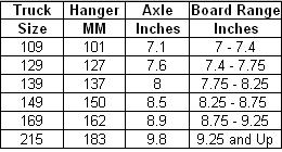 Skateboard Truck Size Guide Factual Thunder Skateboard Truck
