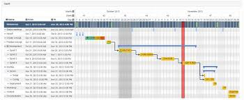 Top Gantt Chart Solutions For Angular Dzone Web Dev