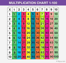 free printable multiplication table