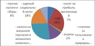 Реферат Налоговая система Японии и Российской Федерации  Налоговая система Японии и Российской Федерации