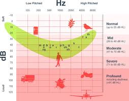 Hearing Banana Chart Audiogram With Speech Banana Environmental Sounds Speech