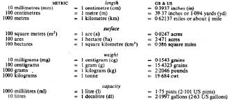Metric To Customary Unit Conversion Chart Methodical
