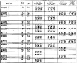 Club Car Serial Number Chart 1928 1957 Chrysler Dodge Plymouth Fargo And Desoto Car