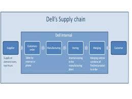dell supply chain case study