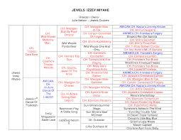 22 Punctilious Circled 5 Generation Pedigree Chart