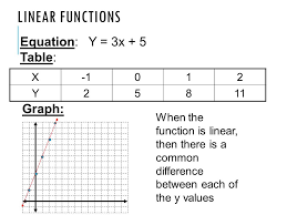 linear functions equation y 3x 5 table graph x 1