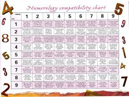 Numerology Love Compatibility Chart Numerology Friendship Compatibility Calculator Life Path