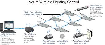 lighting wireless. figure 1 lighting wireless