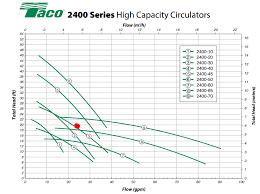 Taco Pump Flow Chart Psc Vs Ecm Motors In Commercial Hvac Systems