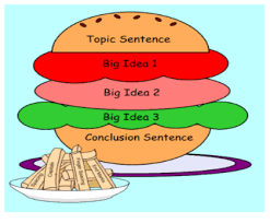 How To Write A Good Paragraph For Esl Students Daily