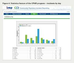 Community Pharmacy Incident Reporting A New Tool For