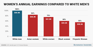 Pay Gap Chart These 5 Charts Show How Big The Pay Gap Is Between Men And