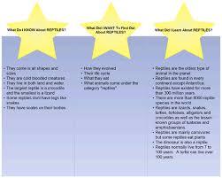 Kwl Chart Examples - Beste.globalaffairs.co