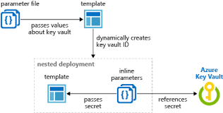 Refrence Template Key Vault Secret With Azure Resource Manager Template Microsoft Docs
