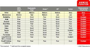 Air Cleaner Comparison Chart Airwise Air Purifier Comparison Chart
