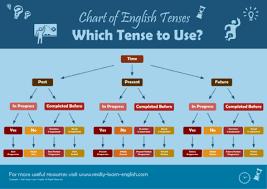 English Tence Chart Sada Margarethaydon Com
