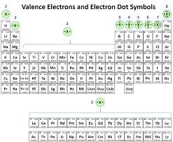 Symbols : Delightful Valence Electrons Accaecbfccdd Of Br In ...
