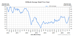 Used Luxury Car Prices Decline As Gas Prices And Interest