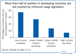 list of minimum wage jobs iza world of labor does increasing the minimum wage reduce poverty