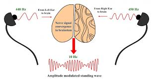 What Are Binaural Beats Science Abc