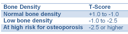 Osteoporosis Vs Osteopenia