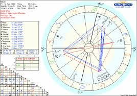 Astrology Natal Chart Aspects Lack Of Hard Aspects In My Chart Astrologers Community