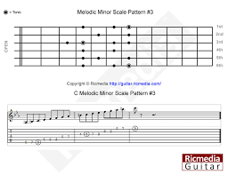 Melodic Minor Scale Ricmedia Guitar