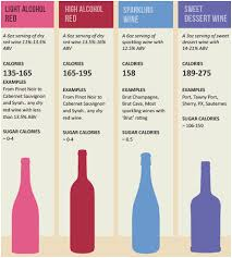 Low Carb Wine Chart Red Wine Calories And Carbs