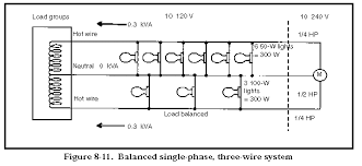 fm 5 424 theater of operations electrical systems generators 208 Volt Single Phase Wiring a single phase, three wire, 120 240 volt system (figure 8 11) has two live wires and one ground wire it can supply power for two single phase, 208 volt single phase wiring diagram