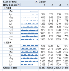 Spark Charts Excel Sparklines And Data Bars In Excel 2010 Peltier Tech Blog