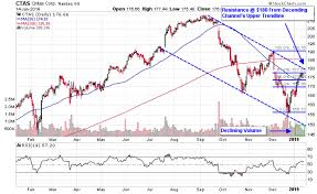 Ctas Chart 3 Business Services Stocks Ready To Resume Downtrend