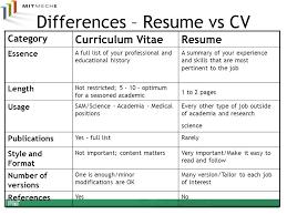 Resume Vs Curriculum Vitae Mesmerizing Resumes Amp Cvs Department Of Mechanical Engineering Ppt Download Cv