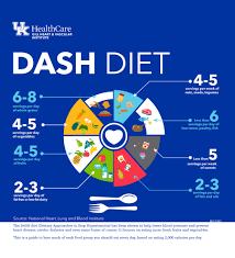 The DASH Diet is Easy to Follow and Good for Your Health
