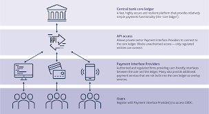 Pay contactless or online using apple pay ®, google pay tm, samsung pay tm or click to pay. Central Bank Digital Currency Opportunities Challenges And Design Bank Of England
