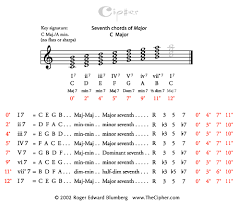 Seventh Chords Chart Diatonic Seventh Chords Of Major_ Thecipher Com