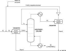 Azeotropic Distillation For 1 Propanol Dehydration With