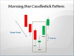 Morning Star Candlestick Pattern Aim Arrow