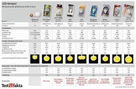 2011 F150 Light Bulb Chart Consumer Tests Greenwashing Lamps