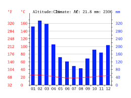 Barbados Climate Average Temperature Weather By Month