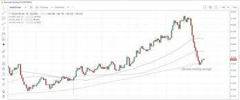 Commodities Weekly Silver Plays Catch Up
