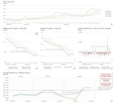Update On My Personal Finance Dashboard Now With Property