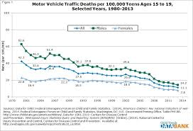 Teen auto deaths by year