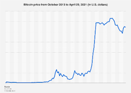 The market cap of a cryptocurrency is calculated by multiplying the number of coins or tokens in existence by its current price. Bitcoin Price 2013 2021 Statista